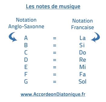 Notation anglo saxonne et française pour les notes d'accordéon.