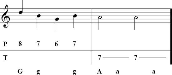 Tablature accordeon diatonique cadb.