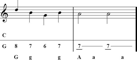 Tablature accordeon diatonique corgeron.