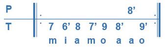 Cours 4, exo 1, gamme de La mineur en tablature CADB.
