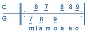 Cours 4, exo 1, gamme de La mineur en tablature Corgeron.