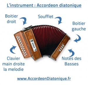 Détails d'un accordéon diatonique.