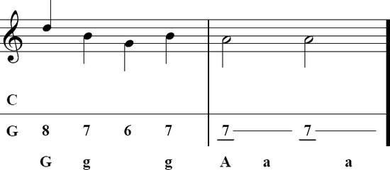 Tablature accordeon diatonique corgeron.